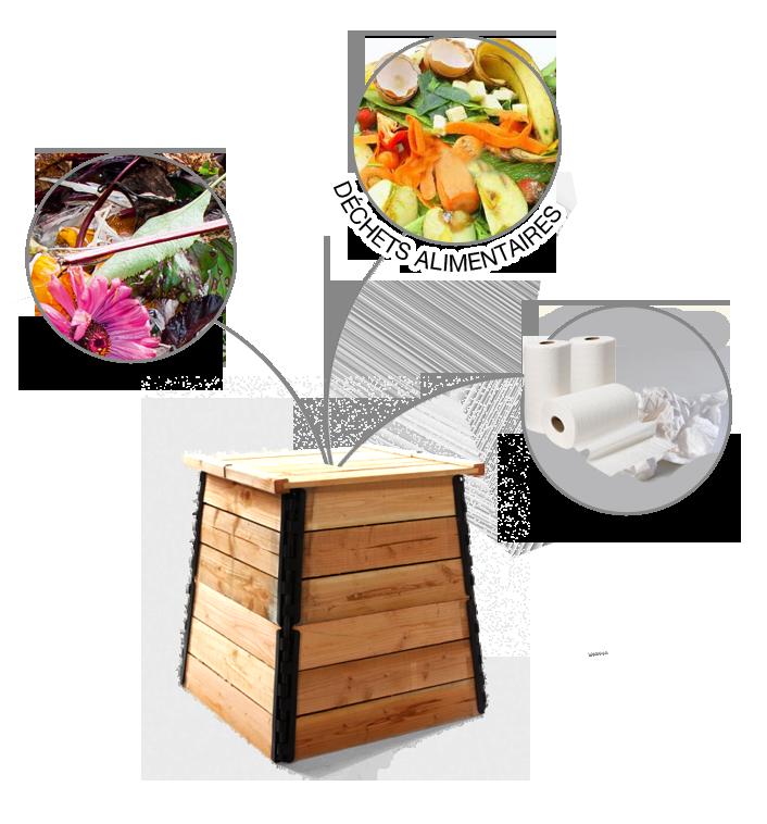 que peut on composter comment utiliser mon composteur sytrad. Black Bedroom Furniture Sets. Home Design Ideas